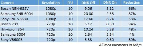 تفاوت قابلیت DNR دوربین مداربسته