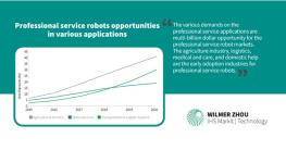 گزارش IHS : رشد سالانه 46 درصدی رباتهای تخصصی خدمت رسان تا سال 2022