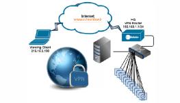 آموزش نصب و راه اندازی دوربین مداربسته تحت VPN (ارتباط ریموت از طریق VPN)