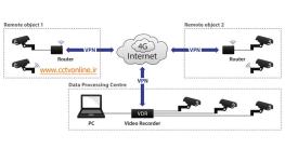 آموزش نصب و راه اندازی دوربین مداربسته تحت VPN (قسمت اول)