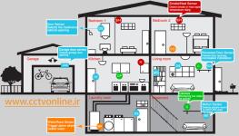 راهنمای نصب مدار اعلام سرقت و هشدار (Alarm Circuits)