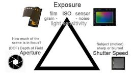 Exposure و سرعت شاتر دوربین مدار بسته : (قسمت اول)