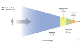 چگالی پیکسلی دوربین مداربسته (قسمت دوم : تفاوتهای PPF با PPM)
