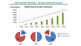 رشد بازار تجهیزات نظارت تصویری هند با گسترش آگاهی های مصرف کنندگان در آینده نزدیک
