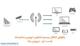 راه اندازی شبکه بی سیم دوربین مداربسته : انتقال بی سیم تصاویر دوربین مداربسته (قسمت اول : توپولوژی ها)