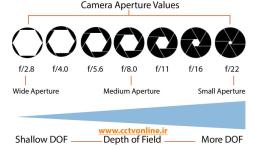 F-Stop در دوربین مداربسته (قسمت اول)